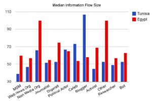 Tamaño de los flujos generados por tipo de actor