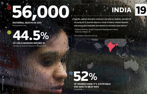 La mujer en India, según un estudio de Trustlaw
