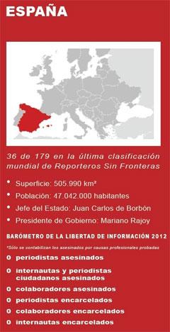 España en el Ranking de RSF