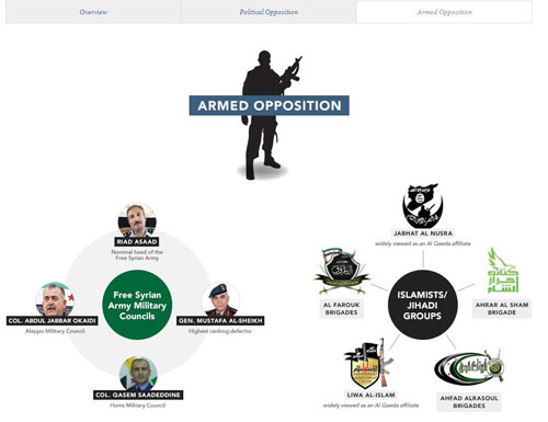 Syria Deeply apuesta por la fuerza visual para presentar la información.