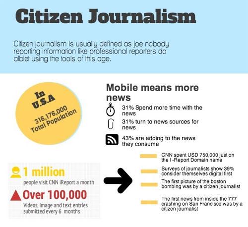 Infografía sobre el periodismo ciudadano en Pakistán