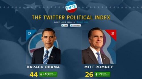 The Twitter Political Index, tomando el pulso a la intención de voto en EE.UU. tuit a tuit