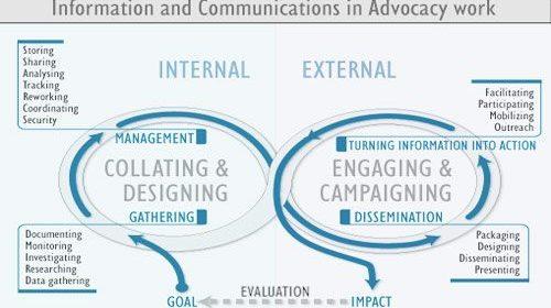 """Fredrick Noronha y el Info-Activismo: Un camino para """"convertir la información en acción"""""""