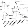 Un algoritmo podría predecir la potencial popularidad de una noticia en Twitter