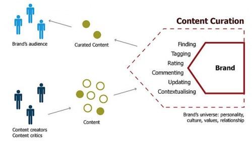 Una defensa de la curación de contenidos