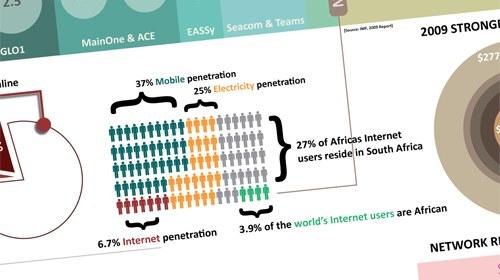 África lidera el uso de la telefonía móvil en el periodismo ciudadano
