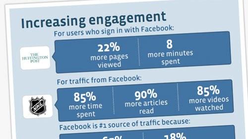 Facebook sigue dando pasos para ser la red social del periodismo