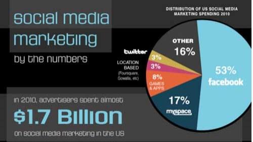 Los mejores medios de comunicación social del 2011: Estadísticas