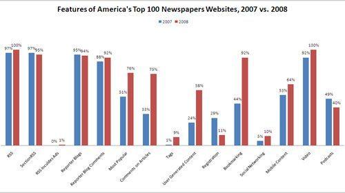 Estudio sobre el uso de Internet en los principales medios de Estados Unidos