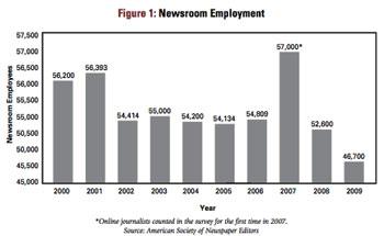 Gráfico sobre Empleo en Redacciones