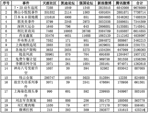 Top 20 de eventos en la Red en el año 2010 en China