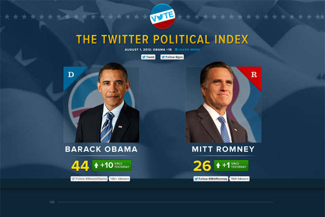 The Twitter Political Index|