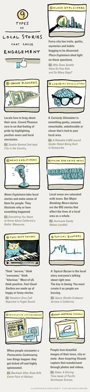 Nueve tipos de noticias locales - Infografía