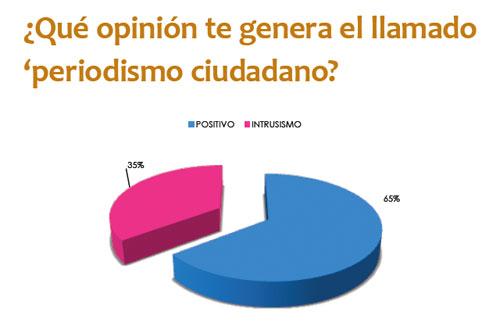 Datos de opinión sobre el periodismo ciudadano