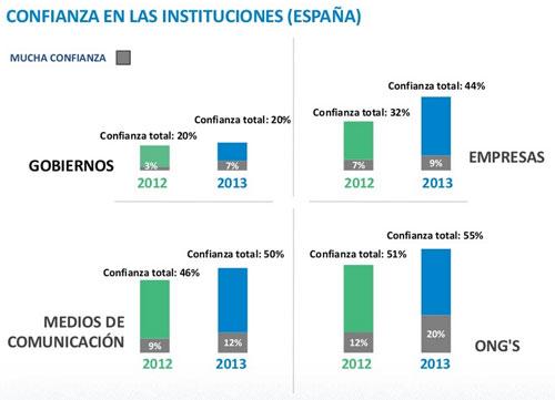 Trustbarometer 2013 de Edelman