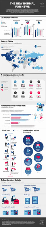 """Global Digital Journalism Study 2013″"