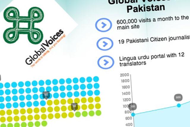 Infografía sobre el periodismo ciudadano en Pakistán|