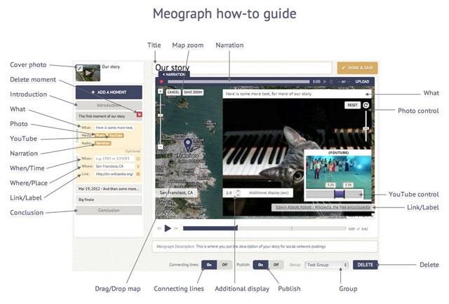|Meograph
