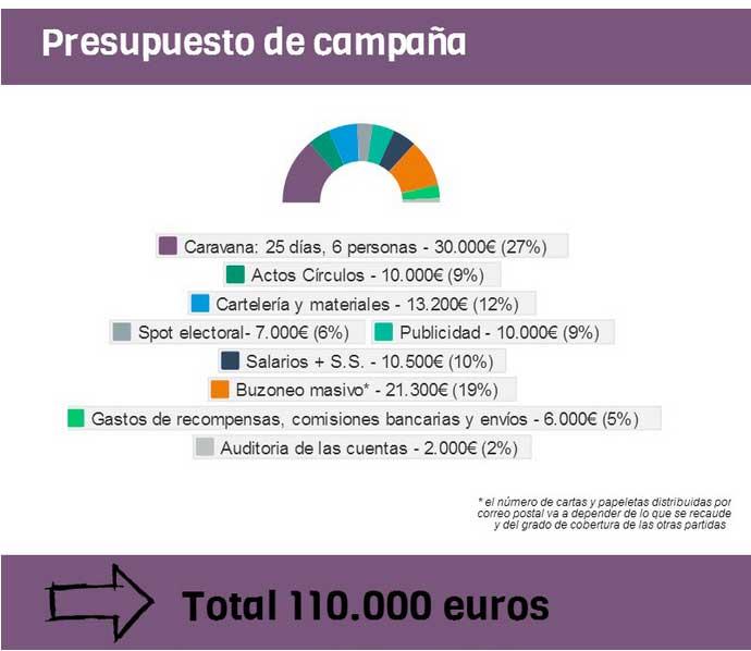 presupuesto-campaña