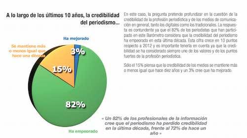 ¿Cual es la credibilidad de la prensa española dentro y fuera del país?