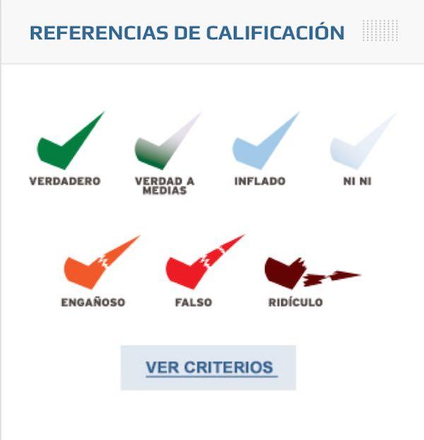 5 organizaciones fundamentales de Factchecking en América Latina